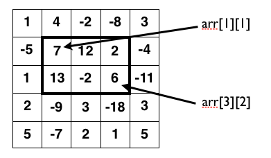 Maximum Sum Area example